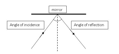 The Angle Of Reflection Is Ray Light Makes With This Imaginary Line When It Leaves Mirror See Diagram Below